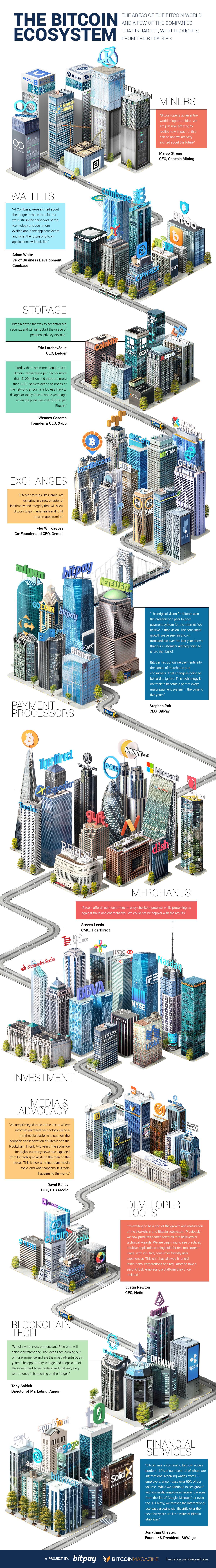 L'écosystème Bitcoin