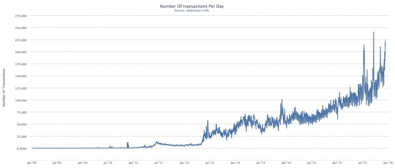 Understanding Bitcoin S Growth In 2017