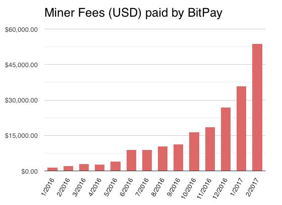Bitcoin network transaction fee