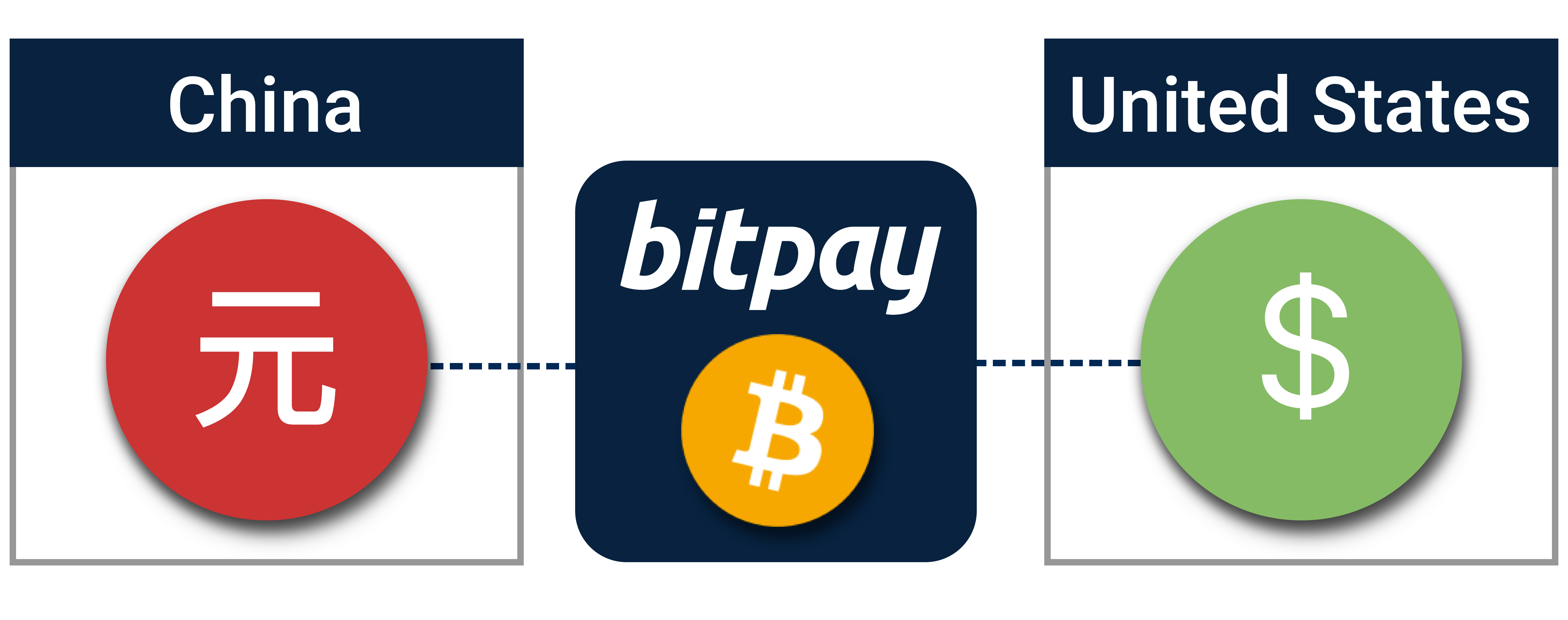 BitPay's Bitcoin Payments Volume Grows by 328%, On Pace for $1 Billion Yearly