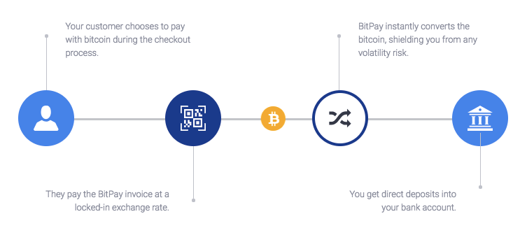 BitPay Introduces Stable Coin Settlements in Gemini Dollars and Circle USD Coin